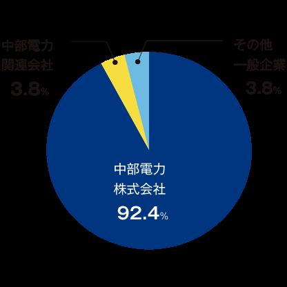 売上セグメントの円グラフ